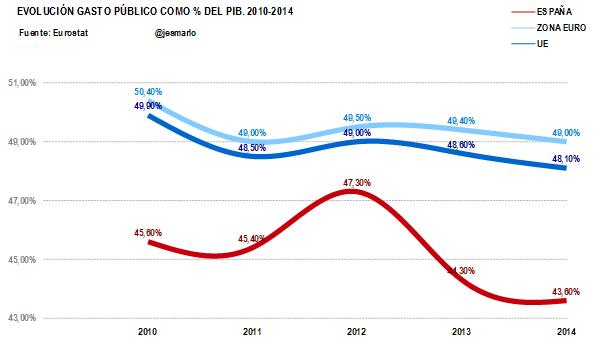 gasto público % PIB Esp, ZE y UE 2010-2014