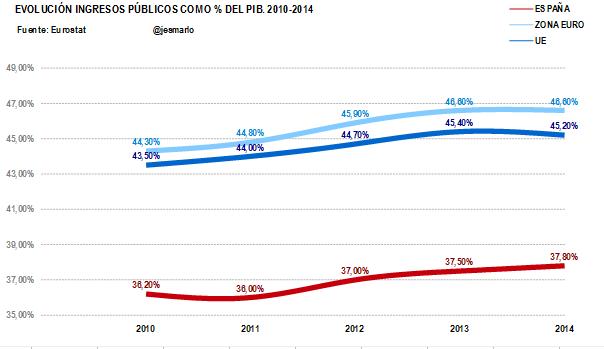 ingresos públicos % PIB Esp, ZE y UE 2010-2014