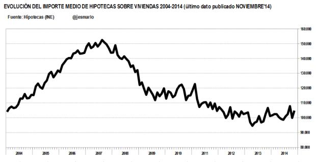 Importe medio hipotecas 2004-2014
