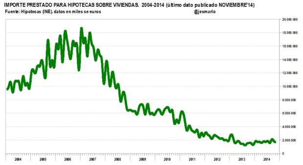Importe prestado hipotecas viviendas. 2004-2014