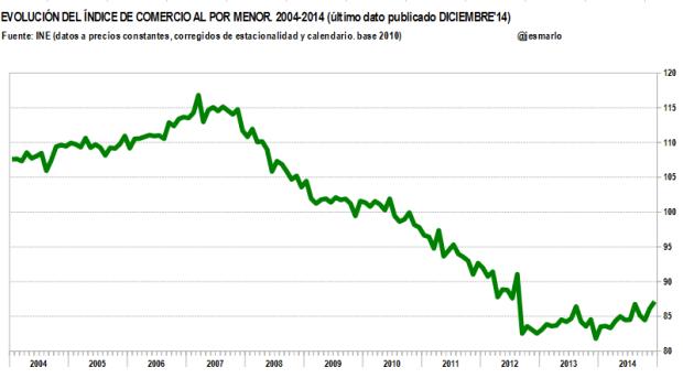 Indice comercio al por menor 2004-2014