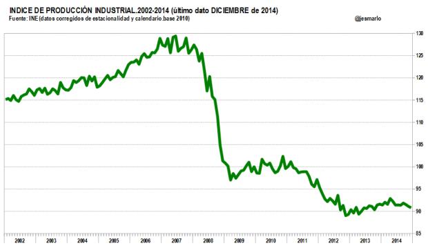 Indice de Producción Industrial 2002-2014