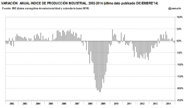 Indice de Producción Industrial (variación anual) 2002-2014