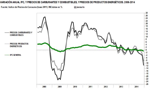 IPC, combustibles y carburantes, productos energéticos. 2008-2014