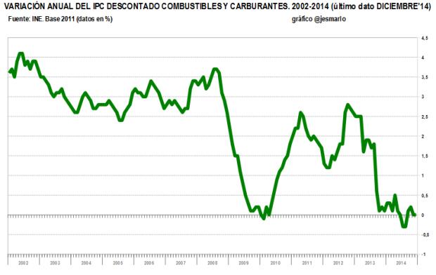 IPC diciembre'14 sin combustibles ni carburantes