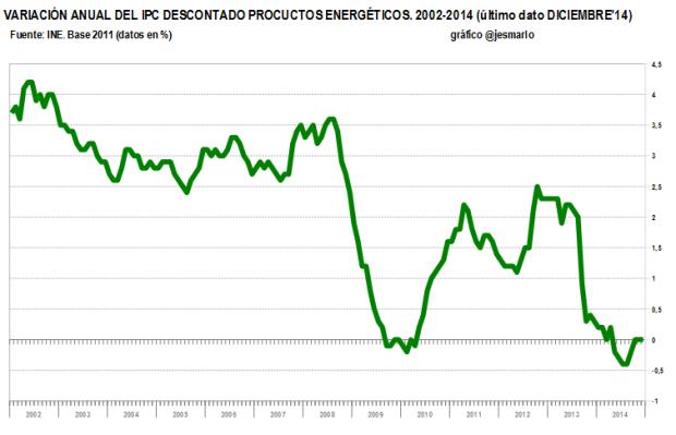 IPC diciembre'14 sin productos energéticos