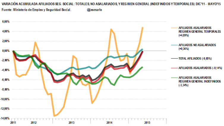 variación acumulada AFILIADOS TOTALES, NO ASALARIADOS, INDEFINIDOS Y TEMPORALES desde dic'11