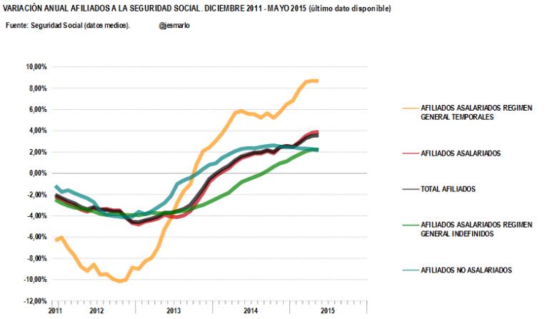 variación anual afiliados Seg. Social desde diciembre'11