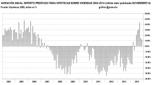 variación anual importe prestado hipotecas viviendas. 2004-2014