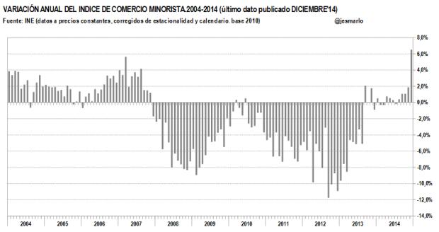 variación anual indice comercio minorista 2004-2014