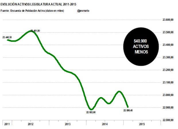 Activos legislatura actual 2011-2015