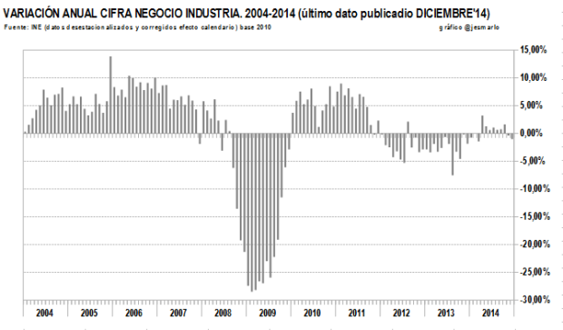 cifra negocio INDUSTRIA 2004-2014.variación interanual