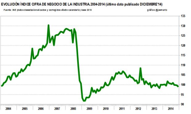 cifra negocio INDUSTRIA 2004-2014