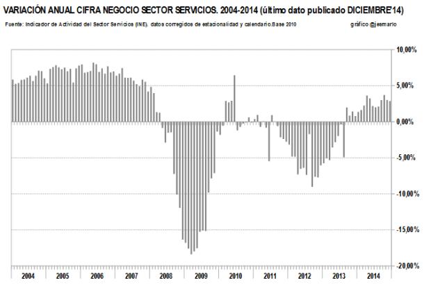 cifra negocio SERVICIOS 2004-2014.variación interanual