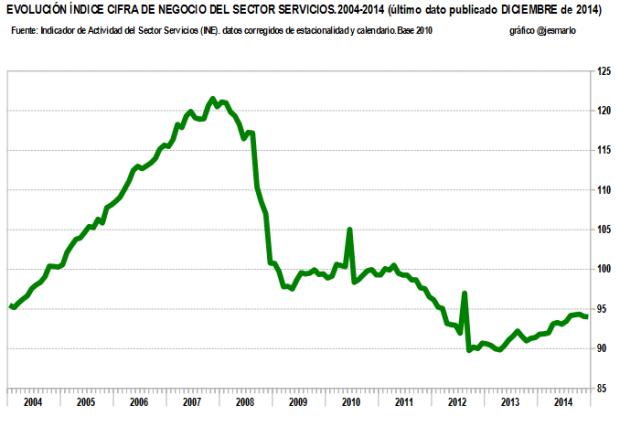 cifra negocio SERVICIOS 2004-2014