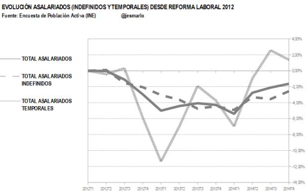 evolución asalariados indefinidos y temporales.reforma laboral 2012