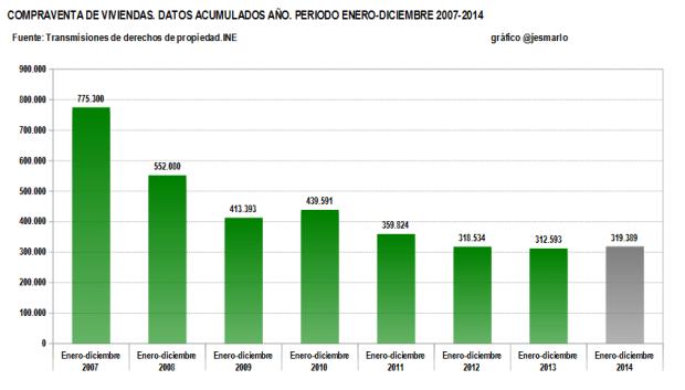 Evolución compraventa viviendas 2007-2014