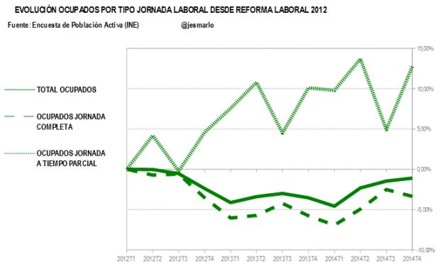 evolución ocupados por tipo de jornada.reforma laboral 2012