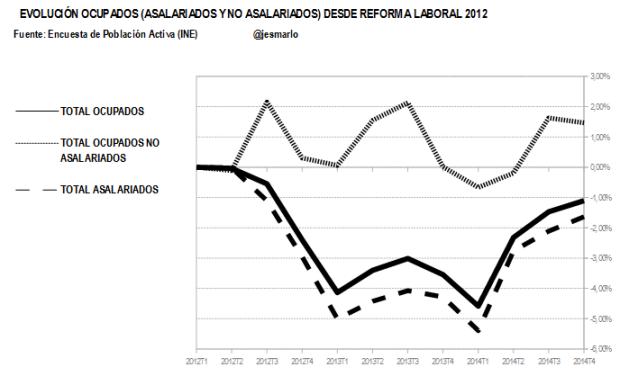 evolución ocupados,asalariados y no asalariados.reforma laboral 2012