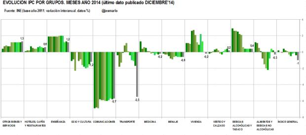 IPC por grupos.meses de 2014