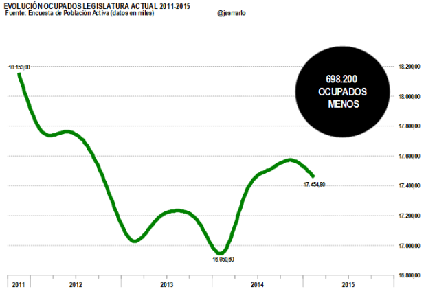 Ocupados legislatura actual 2011-2015