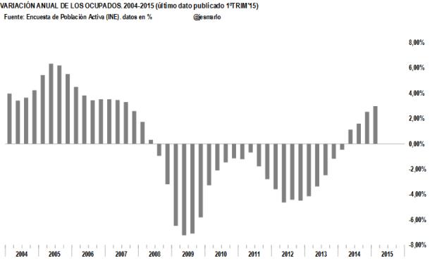 Ocupados variación anual 2004-2015