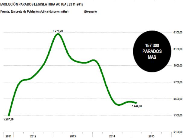 Parados legislatura actual 2011-2015