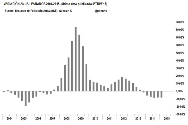 Parados variación anual 2004-2015