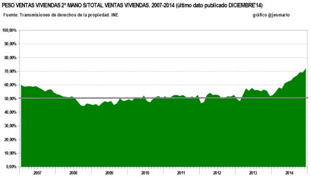 peso venta viviendas 2ªmano sobre total. 2007-2014