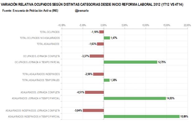 resumen variación ocupados según categorias. reforma laboral 2012