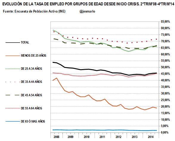 tasa de empleo por grupos de edad.2008-2014