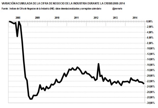 variación acumulada cifra negocio industria 2008-2014