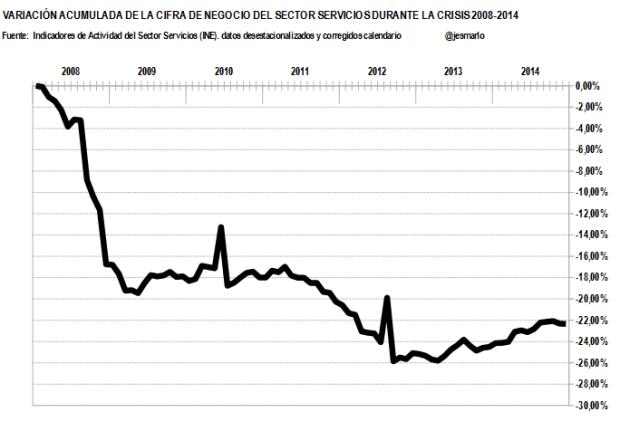 variación acumulada cifra negocio servicios 2008-2014