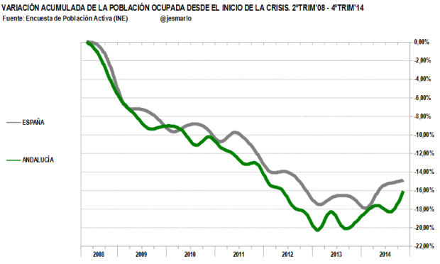 variación acumulada ocupación Andalucia vs España. 2ºtrim'08-4ºtrim'14