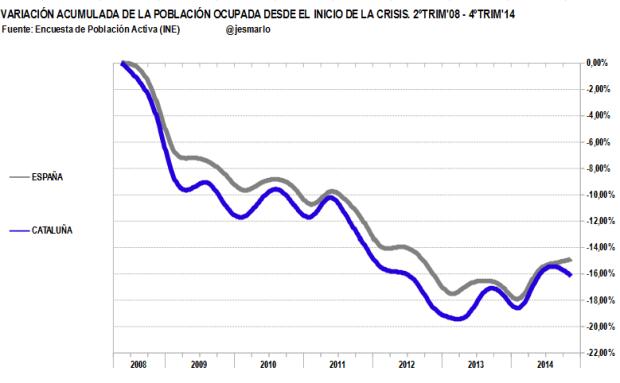 variación acumulada ocupación Cataluña vs España. 2ºtrim'08-4ºtrim'14