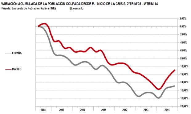 variación acumulada ocupación Madrid vs España. 2ºtrim'08-4ºtrim'14