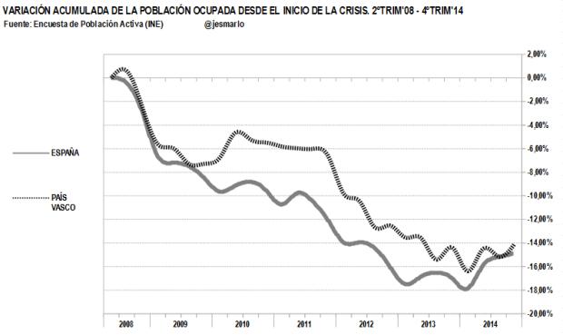 variación acumulada ocupación País Vasco vs España. 2ºtrim'08-4ºtrim'14