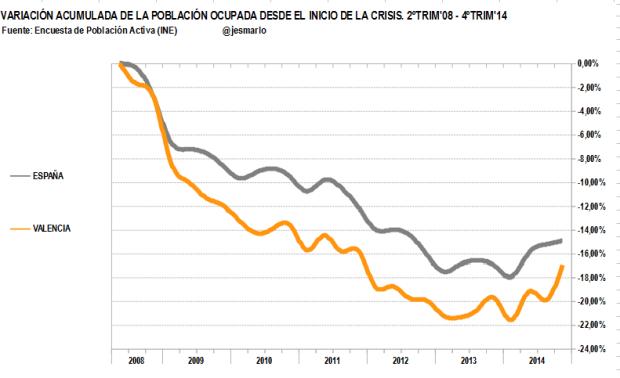 variación acumulada ocupación Valencia vs España. 2ºtrim'08-4ºtrim'14