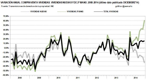 Variación Interanual ventas viviendas(total, nuevas, usadas).2008-2014
