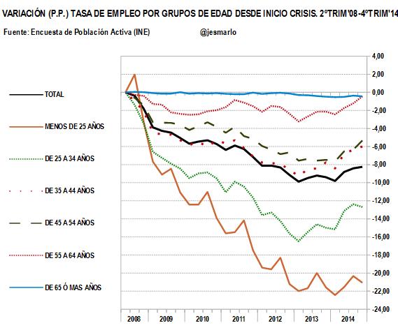 variación tasa empleo por grupos de edad 2008-2014