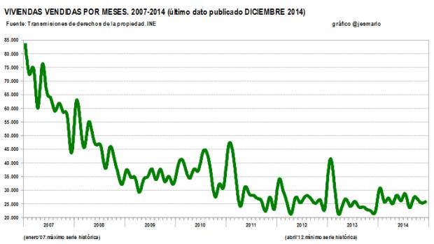 Viviendas vendidas 2007-2014