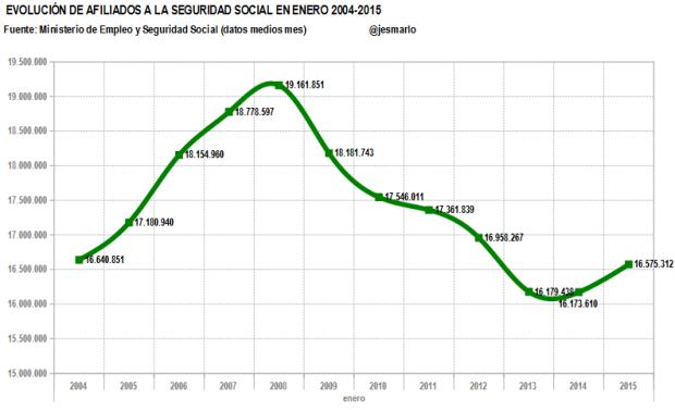 afiliados medios 2004-2015.