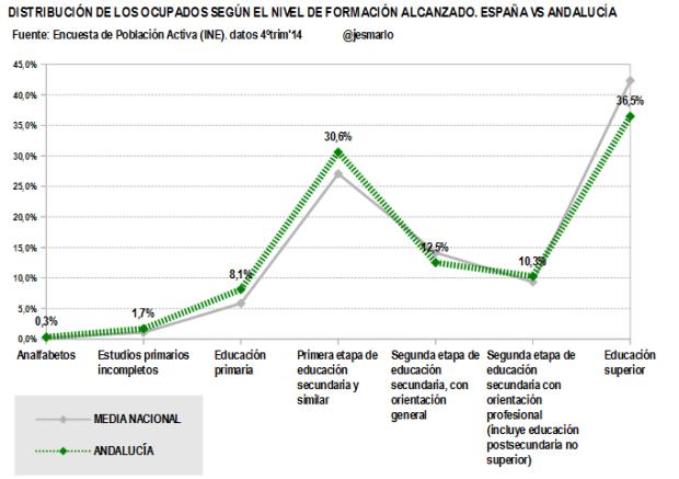 Andalucía.Ocupados nivel formación alcanzado.4ºtrim'14 - copia