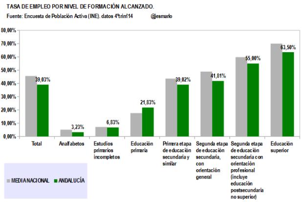 Andalucía.Tasa Empleo por Nivel Formación Alcanzado