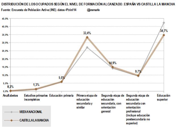 Castilla La Mancha.Ocupados nivel formación alcanzado.4ºtrim'14