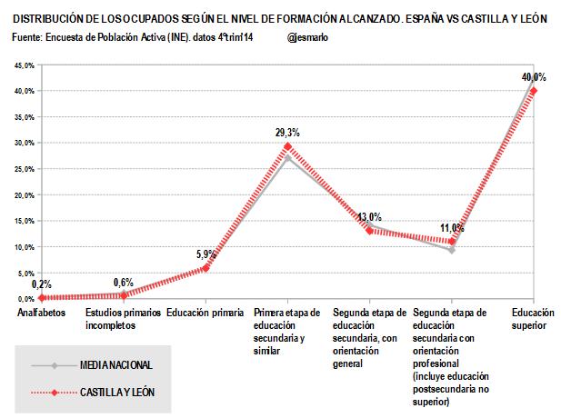 Castilla y León.Ocupados nivel formación alcanzado.4ºtrim'14