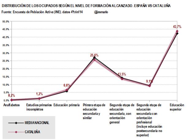 Cataluña.Ocupados nivel formación alcanzado.4ºtrim'14