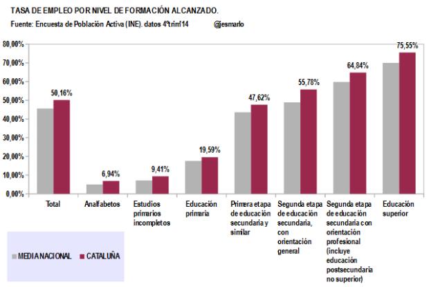 Cataluña.Tasa Empleo por Nivel Formación Alcanzado