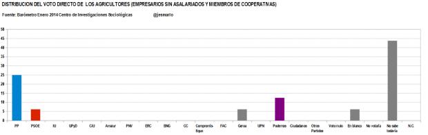 distribución voto directo AGRICULTORES (EMPRESARIOS SIN ASALARIADOS Y MIEMBROS DE COOPERATIVAS)
