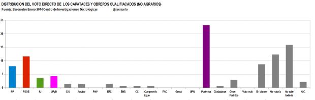 distribución voto directo CAPATACES Y OBREROS CUALIFICADOS